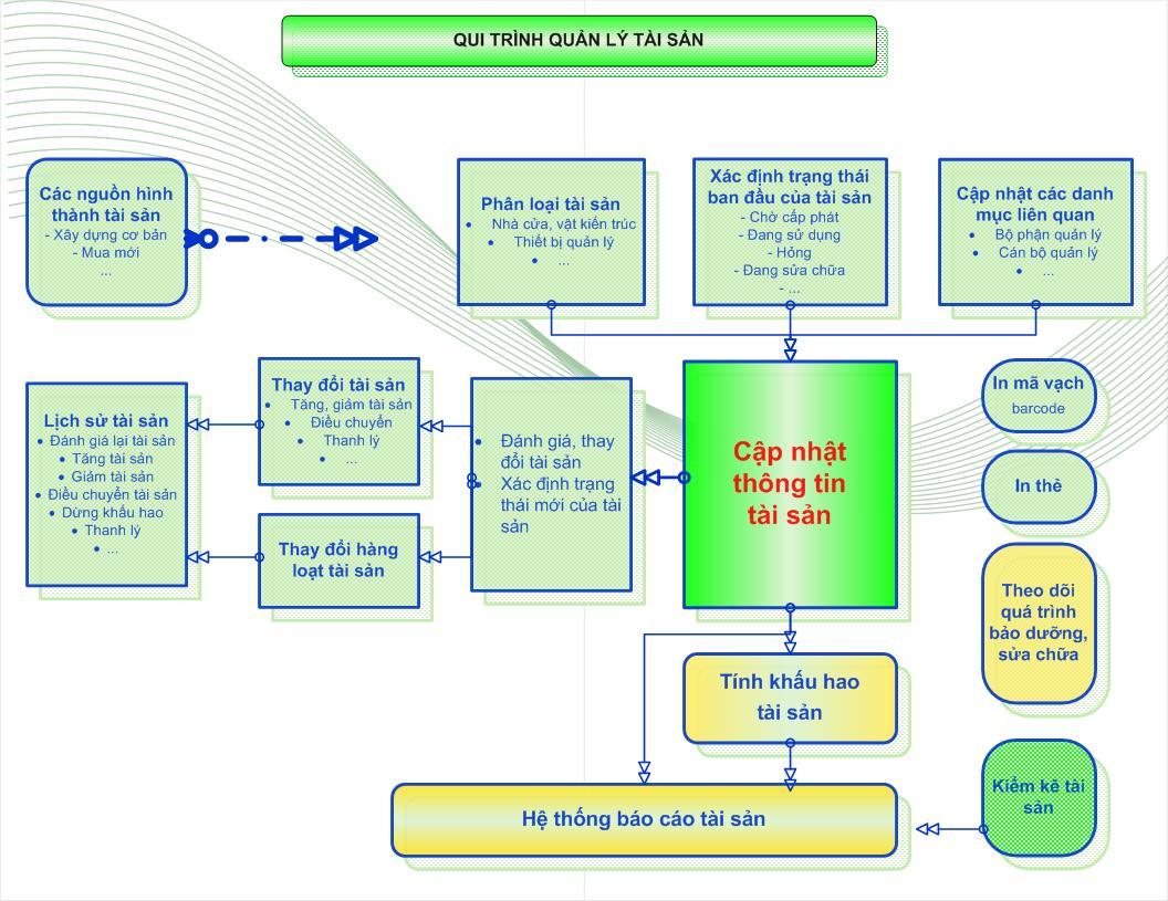 Phần mềm quản lý tài sản